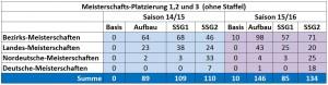 SSG-Tabelle-Platz